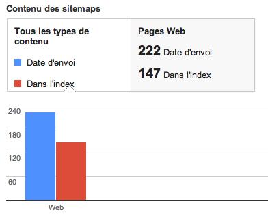 Indexation sitemaps dans Google